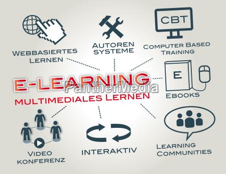e learning webinars sala de aula