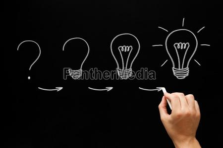 conceito crescente do processo da ideia