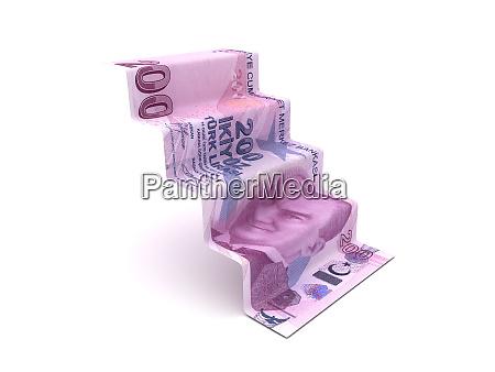 etapas mais elevadas com lira turca